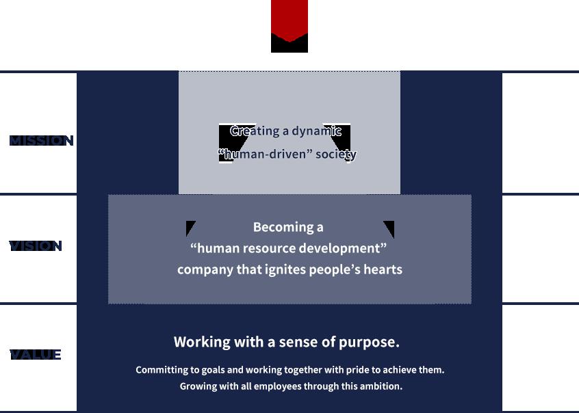 Corporate Philosophy